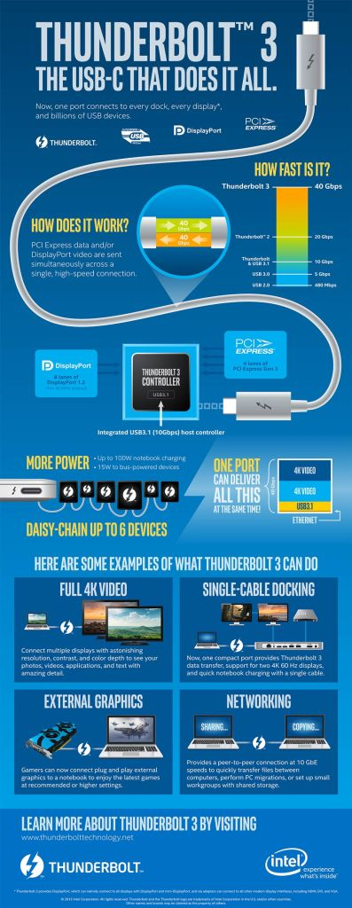 Thunderbolt 3 infographic, (c) Intel